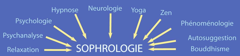 Sophrologie influences